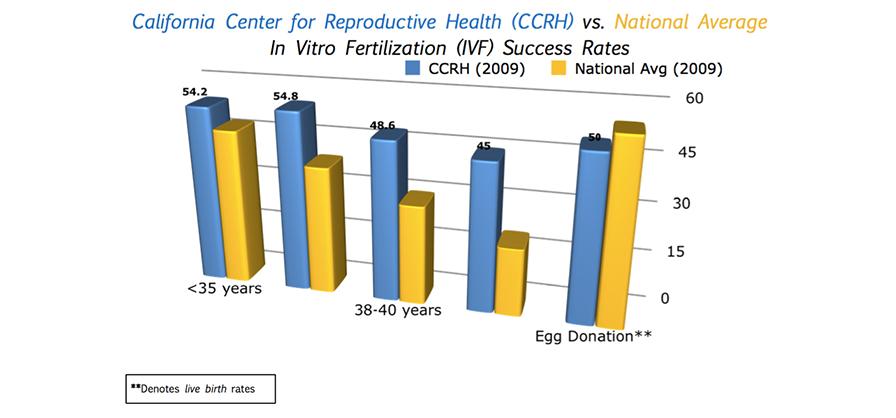 CCRH Graph 2009