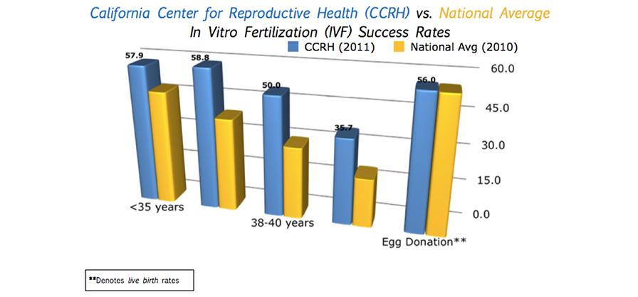 2011 CCRH Graph