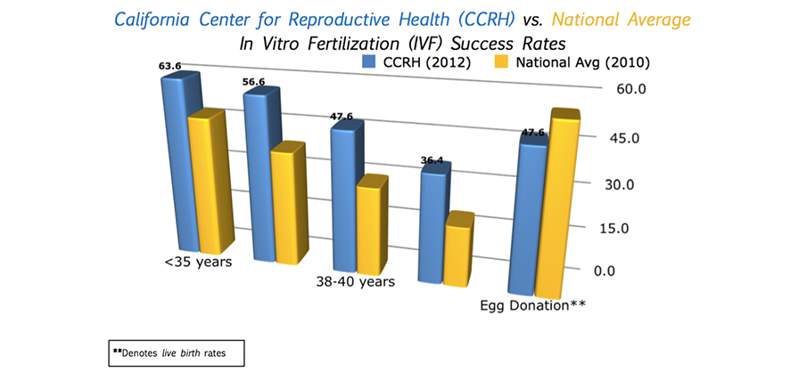 2012 CCRH Graph
