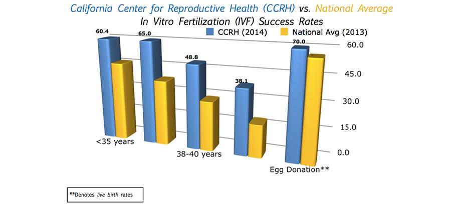 CCRH Graph 2014