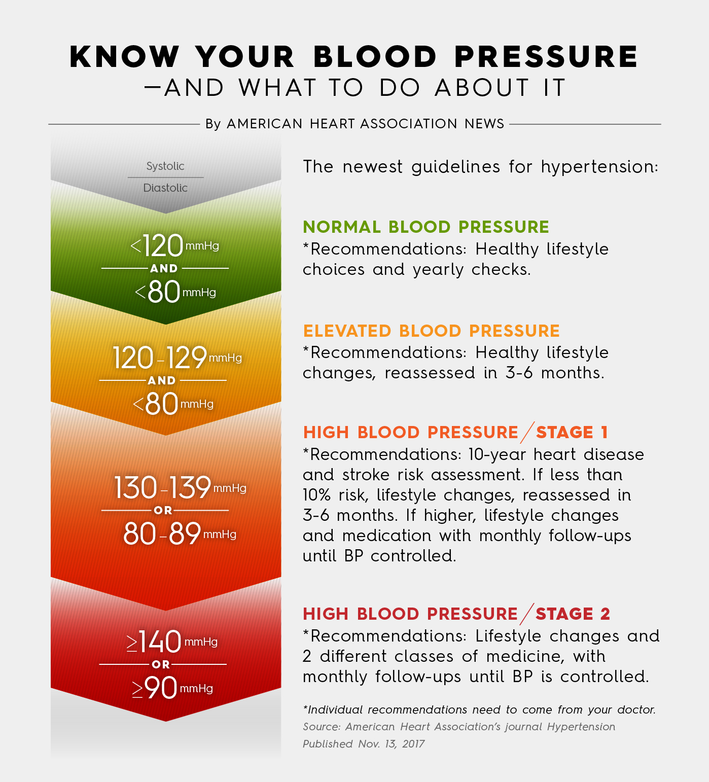 Dr B The Heart Doc On The New High Blood Pressure Guidelines Arash Bereliani Md Facc Cardiologist