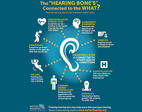 Hearing loss may signal other health issues