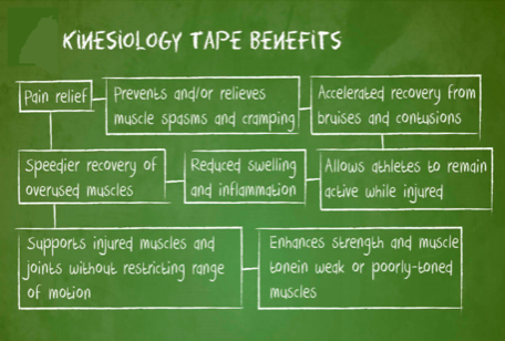 Kinesio Tape….What is it, and How Does it Work? - Maui Kahului, HI ...